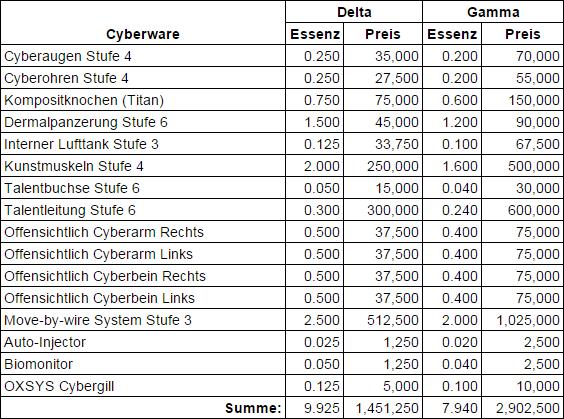 Cyberzombie_Cyberware_Tabelle